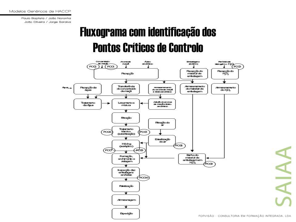 Fluxograma com identificação dos Pontos Críticos de Controlo
