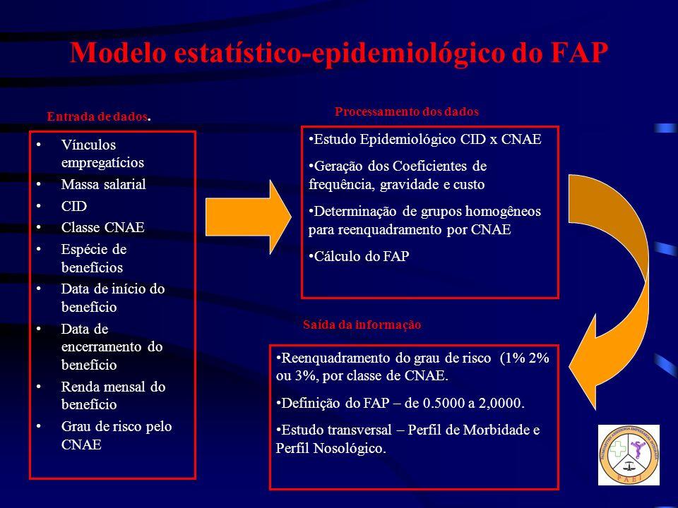 Modelo estatístico-epidemiológico do FAP Vínculos empregatícios Massa salarial CID Classe CNAE Espécie de benefícios Data de início do benefício Data