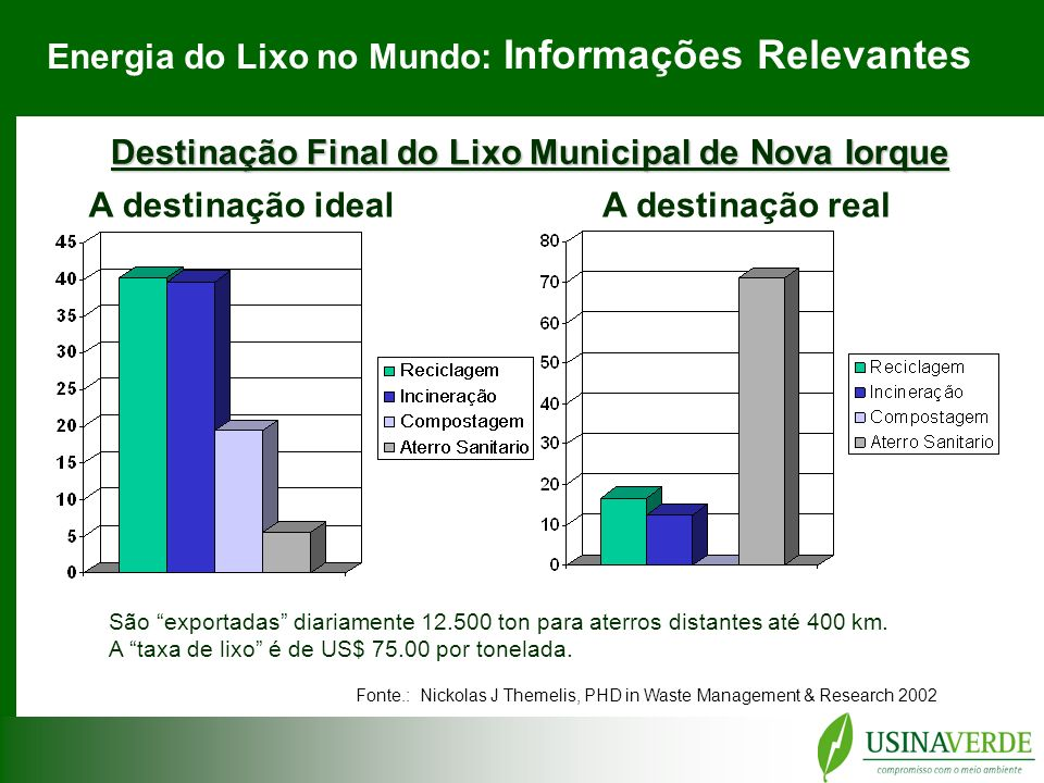 Destinação Final do Lixo Municipal de Nova Iorque Fonte.: Nickolas J Themelis, PHD in Waste Management & Research 2002 A destinação idealA destinação real São exportadas diariamente 12.500 ton para aterros distantes até 400 km.