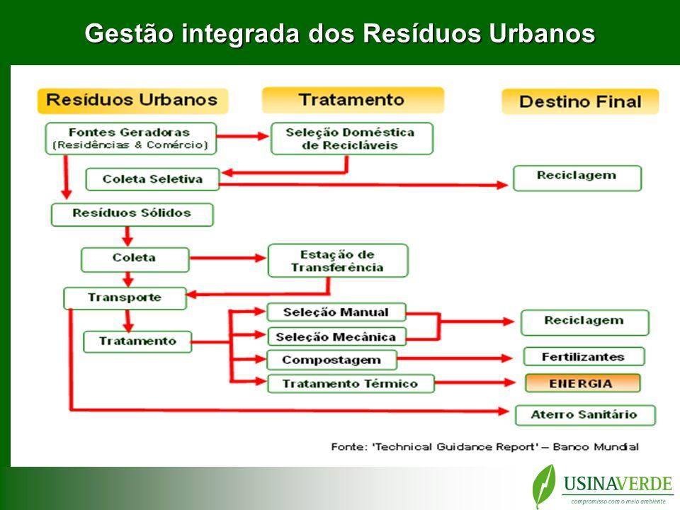Viabilidade Econômica Unidade/ Capacidade Estimativa de Investimento Destinação Final TIR / Retorno 1 módulo 150 t./dia / 2,6 MW R$ 28.000.000,00 R$ 45,00 /ton 17,6% / Ano 6 2 módulos 300 t./dia / 5,2 MW R$ 52.000.000,00 R$ 40,00 /ton 19,7% / Ano 6 4 módulos 600 t./dia / 10,4 MW R$ 100.000.000,00 R$ 35,00 /ton 19,5% / Ano 6 Simulações de Fluxo de Caixa para 20 anos Venda de Energia.: R$ 140,00/MWh Créditos de Carbono.: R$ 22,00 (US$ 11.00)/ton.