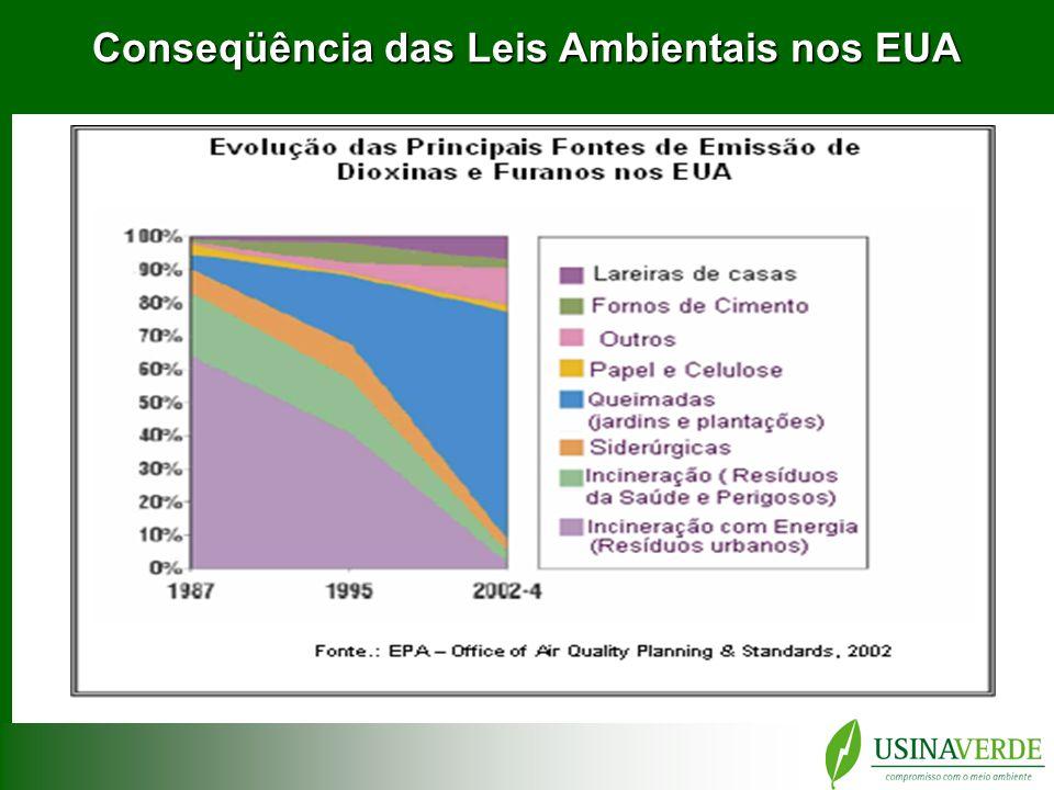 O presente e o futuro da destinação final dos RSU Os Aterros Sanitários estão cada dia mais distantes das grandes e médias cidades nos EUA com impacto direto no custo de destinação(Ex.: New York, 400Km) Landfill Directive Landfill Directive 1999, da União Européia determina que seus membros reduzam em 75% o envio de RSU biodegradável para os aterros até 2006.