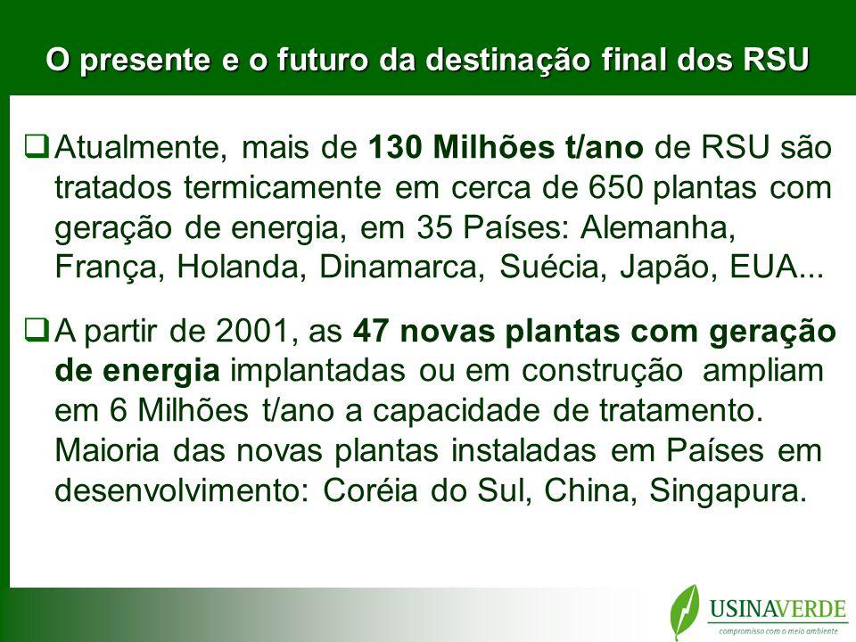 COLETA DE RESÍDUOS SÓLIDOS URBANOS São coletadas mais de 150 mil toneladas/dia.