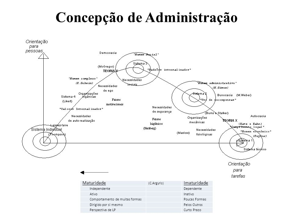 Concepção de Administração Maturidade (C.Argyris) Imaturidade IndependenteDependente AtivoInativo Comportamento de muitas formasPoucas Formas Dirigido
