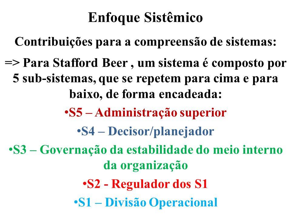 Enfoque Sistêmico Contribuições para a compreensão de sistemas: => Para Stafford Beer, um sistema é composto por 5 sub-sistemas, que se repetem para c