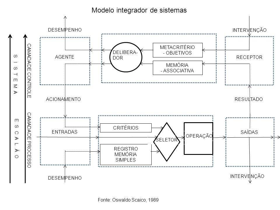 Fonte: Oswaldo Scaico, 1989 Modelo integrador de sistemas METACRITÉRIO - OBJETIVOS MEMÓRIA - ASSOCIATIVA CRITÉRIOS OPERAÇÃO AGENTE ACIONAMENTO ENTRADA