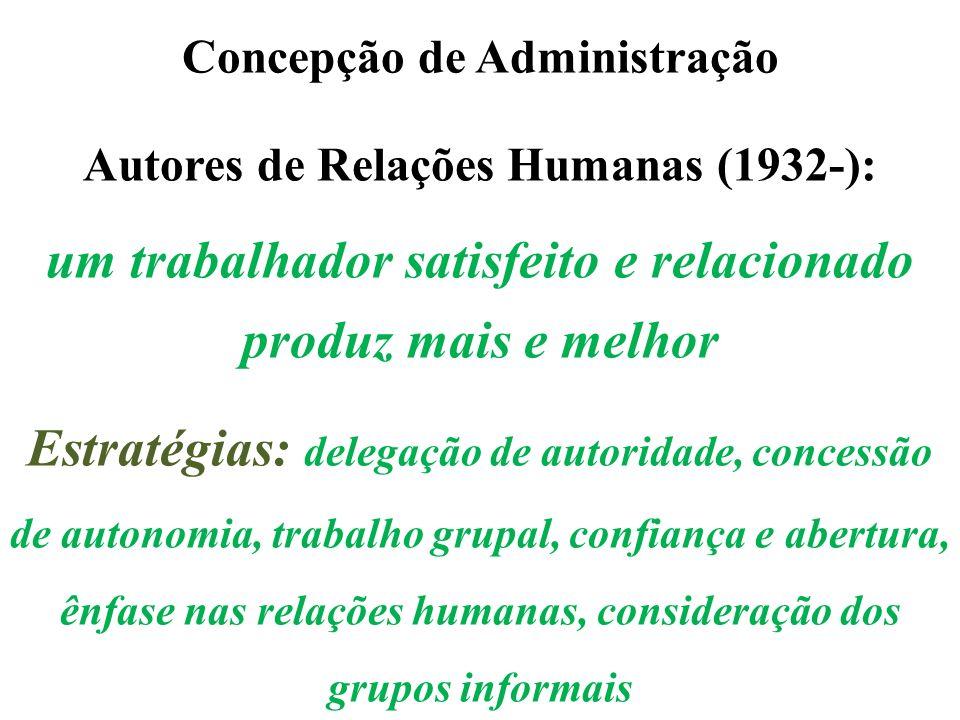 Concepção de Administração Autores de Relações Humanas (1932-): um trabalhador satisfeito e relacionado produz mais e melhor Estratégias: delegação de