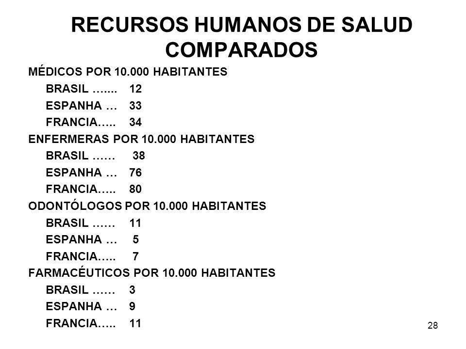 28 RECURSOS HUMANOS DE SALUD COMPARADOS MÉDICOS POR 10.000 HABITANTES BRASIL ….... 12 ESPANHA …33 FRANCIA….. 34 ENFERMERAS POR 10.000 HABITANTES BRASI