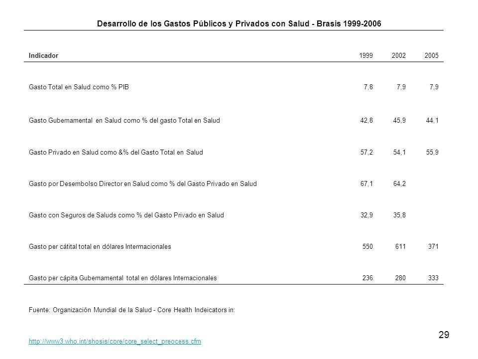 29 Desarrollo de los Gastos Públicos y Privados con Salud - Brasis 1999-2006 Indicador199920022005 Gasto Total en Salud como % PIB7,87,9 Gasto Guberna