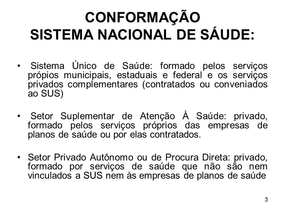 3 CONFORMAÇÃO SISTEMA NACIONAL DE SÁUDE: Sistema Único de Saúde: formado pelos serviços própios municipais, estaduais e federal e os serviços privados