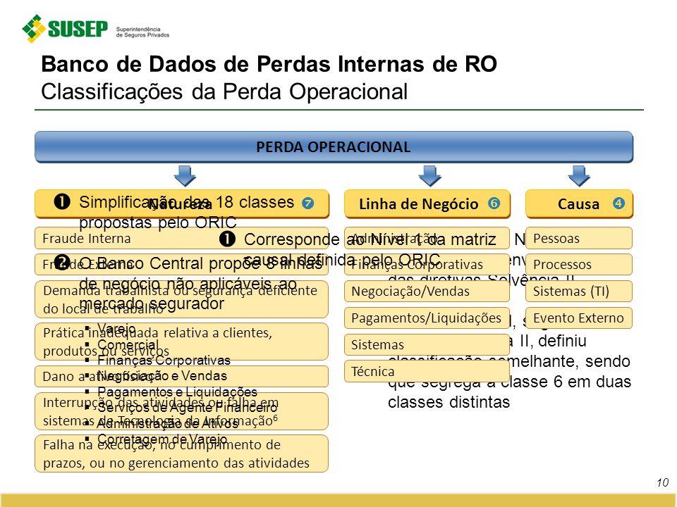 Banco de Dados de Perdas Internas de RO Classificações da Perda Operacional 10 PERDA OPERACIONAL Natureza Fraude Interna Fraude Externa Demanda trabal