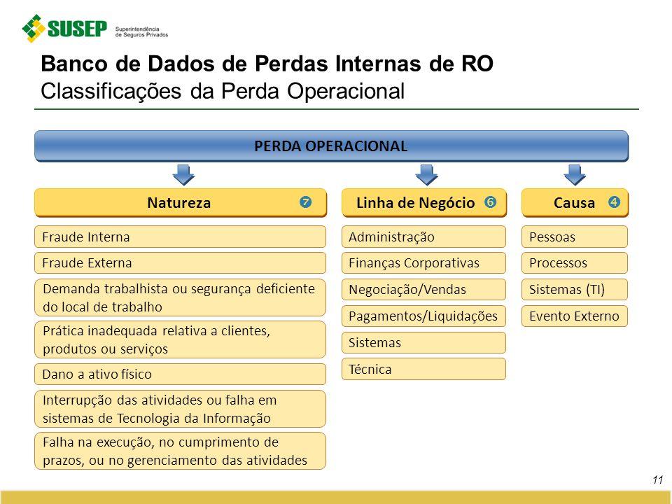Banco de Dados de Perdas Internas de RO Classificações da Perda Operacional 11 PERDA OPERACIONAL Natureza Fraude Interna Fraude Externa Demanda trabal