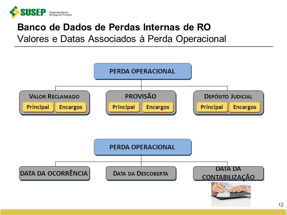 Banco de Dados de Perdas Internas de RO Valores e Datas Associados à Perda Operacional 12 PROVISÃO Principal Encargos D EPÓSITO J UDICIAL Principal Encargos V ALOR R ECLAMADO Principal Encargos PERDA OPERACIONAL D ATA DA D ESCOBERTA DATA DA CONTABILIZAÇÃO DATA DA OCORRÊNCIA PERDA OPERACIONAL