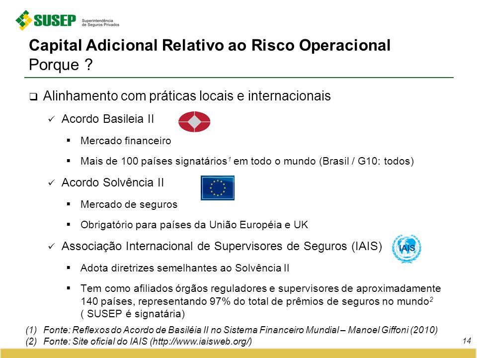 Capital Adicional Relativo ao Risco Operacional Porque ? Alinhamento com práticas locais e internacionais Acordo Basileia II Mercado financeiro Mais d