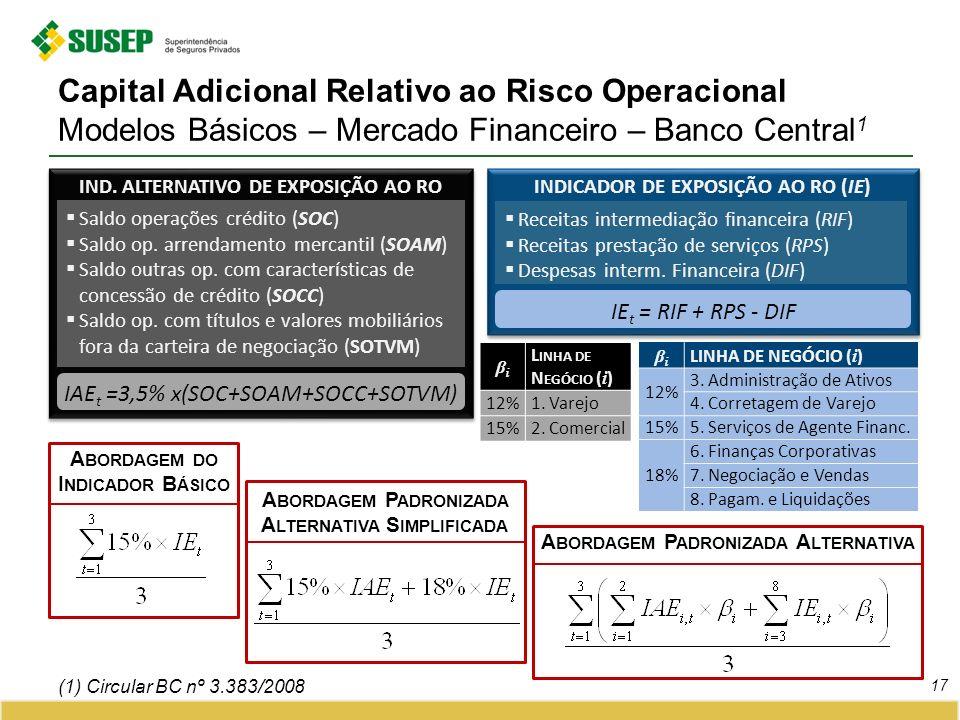 Capital Adicional Relativo ao Risco Operacional Modelos Básicos – Mercado Financeiro – Banco Central 1 17 (1) Circular BC nº 3.383/2008 INDICADOR DE EXPOSIÇÃO AO RO (IE) Receitas intermediação financeira (RIF) Receitas prestação de serviços (RPS) Despesas interm.