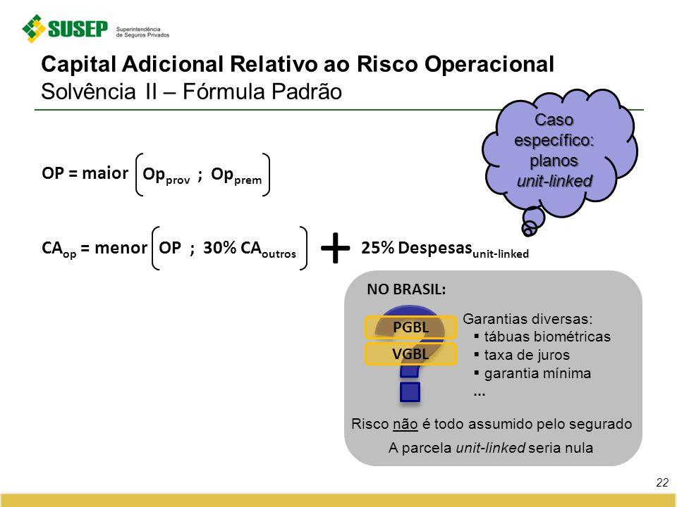 Capital Adicional Relativo ao Risco Operacional Solvência II – Fórmula Padrão 22 Op prov ; Op prem OP = maior CA op = menorOP ; 30% CA outros 25% Desp