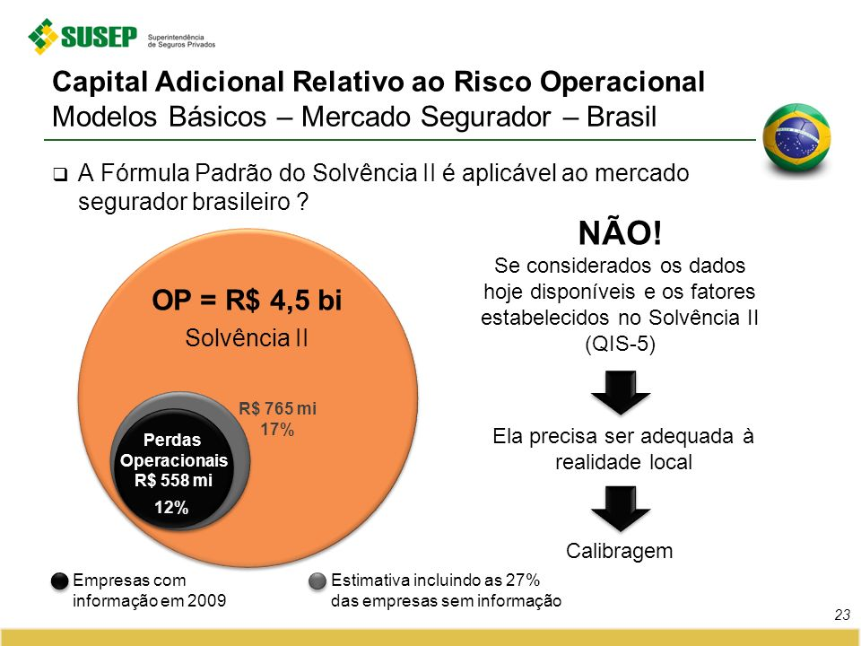 A Fórmula Padrão do Solvência II é aplicável ao mercado segurador brasileiro ? OP = R$ 4,5 bi Solvência II OP = R$ 4,5 bi Solvência II Capital Adicion