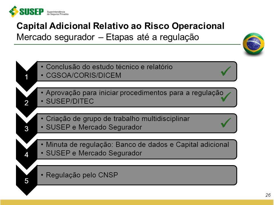 Capital Adicional Relativo ao Risco Operacional Mercado segurador – Etapas até a regulação 1 Conclusão do estudo técnico e relatório CGSOA/CORIS/DICEM 2 Aprovação para iniciar procedimentos para a regulação SUSEP/DITEC 3 Criação de grupo de trabalho multidisciplinar SUSEP e Mercado Segurador 4 Minuta de regulação: Banco de dados e Capital adicional SUSEP e Mercado Segurador 5 Regulação pelo CNSP 26