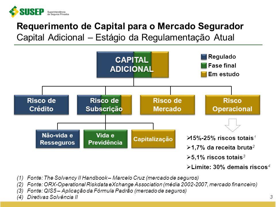 Requerimento de Capital para o Mercado Segurador Capital Adicional – Estágio da Regulamentação Atual 3 (1)Fonte: The Solvency II Handbook – Marcelo Cruz (mercado de seguros) (2)Fonte: ORX-Operational Riskdata eXchange Association (média 2002-2007, mercado financeiro) (3)Fonte: QIS5 – Aplicação da Fórmula Padrão (mercado de seguros) (4)Diretivas Solvência II Risco de Crédito Risco de Mercado Não-vida e Resseguros Vida e Previdência Capitalização 15%-25% riscos totais 1 1,7% da receita bruta 2 5,1% riscos totais 3 Limite: 30% demais riscos 4 Risco Operacional Risco de Subscrição Regulado Em estudo Fase final CAPITAL ADICIONAL