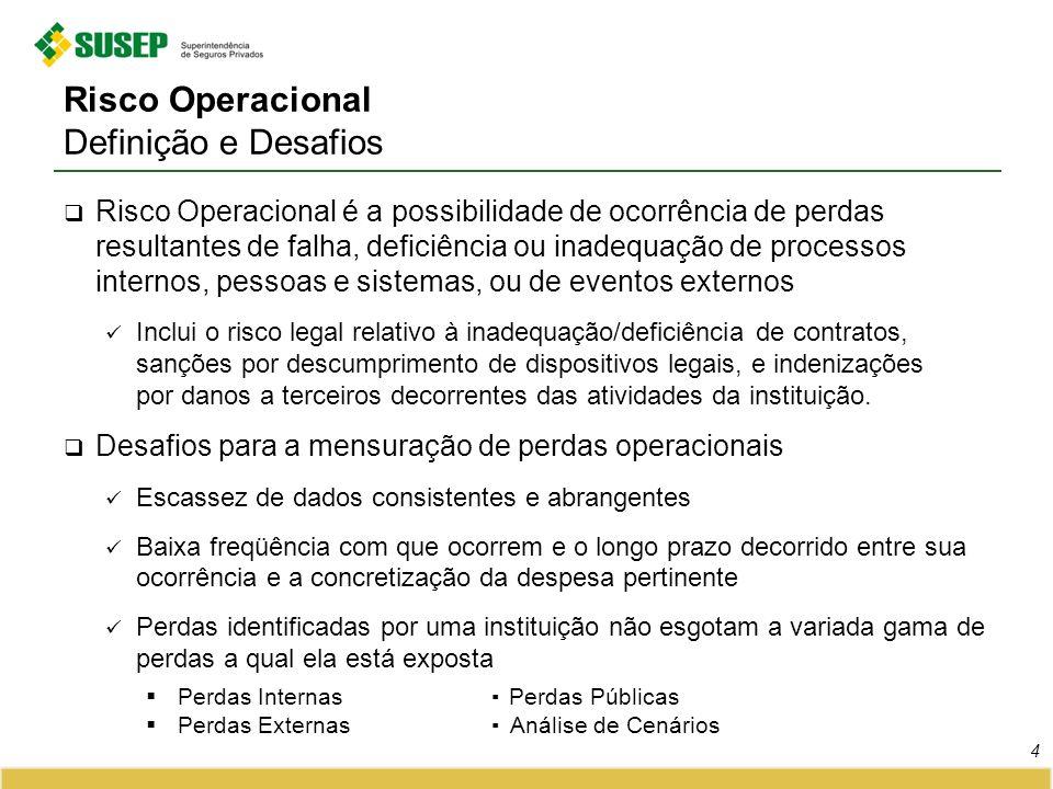 Risco Operacional Definição e Desafios Risco Operacional é a possibilidade de ocorrência de perdas resultantes de falha, deficiência ou inadequação de