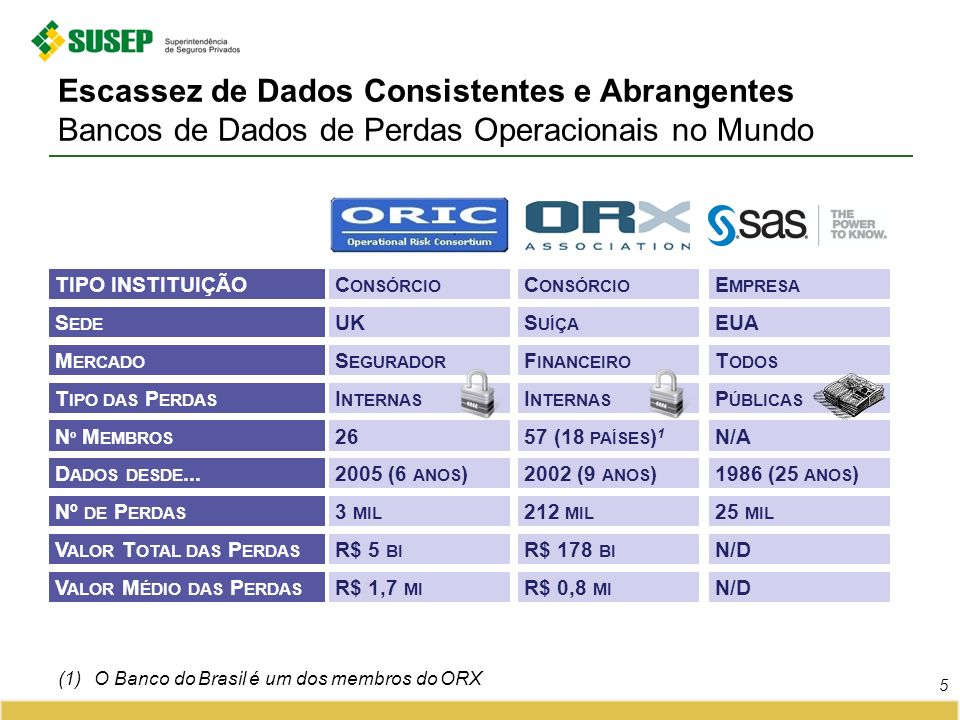 Escassez de Dados Consistentes e Abrangentes Bancos de Dados de Perdas Operacionais no Mundo 5 (1)O Banco do Brasil é um dos membros do ORX TIPO INSTITUIÇÃO T IPO DAS P ERDAS D ADOS DESDE...