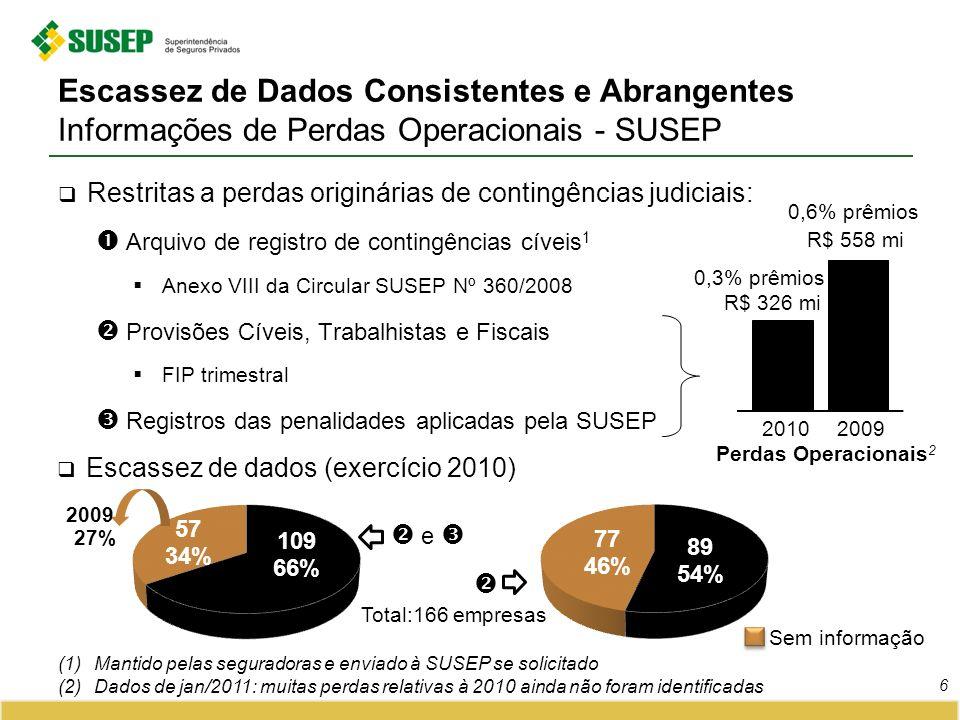 Escassez de Dados Consistentes e Abrangentes Informações de Perdas Operacionais - SUSEP Restritas a perdas originárias de contingências judiciais: Arq