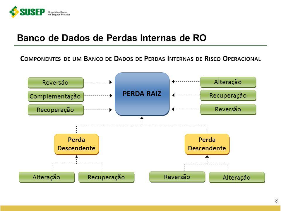 Banco de Dados de Perdas Internas de RO 8 PERDA RAIZ Reversão Alteração Recuperação Reversão Complementação Recuperação Perda Descendente Reversão Alt
