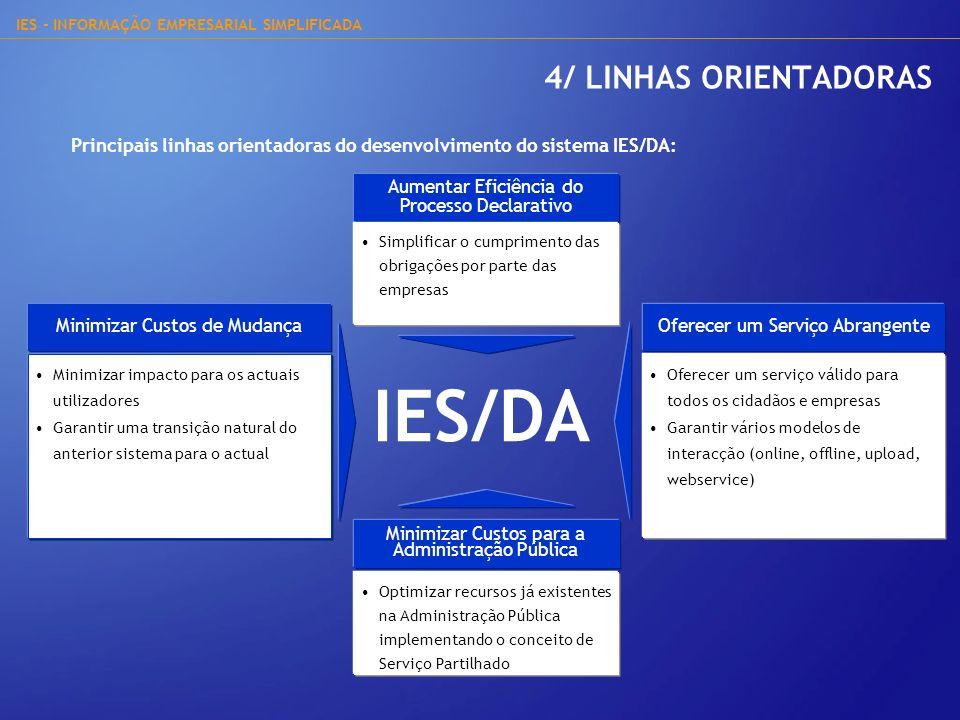 IES - INFORMAÇÃO EMPRESARIAL SIMPLIFICADA 5/ IES/DA – MODOS DE ENTREGA Online Entrega através de um formulário Web (applet) nas Declarações Electrónicas.