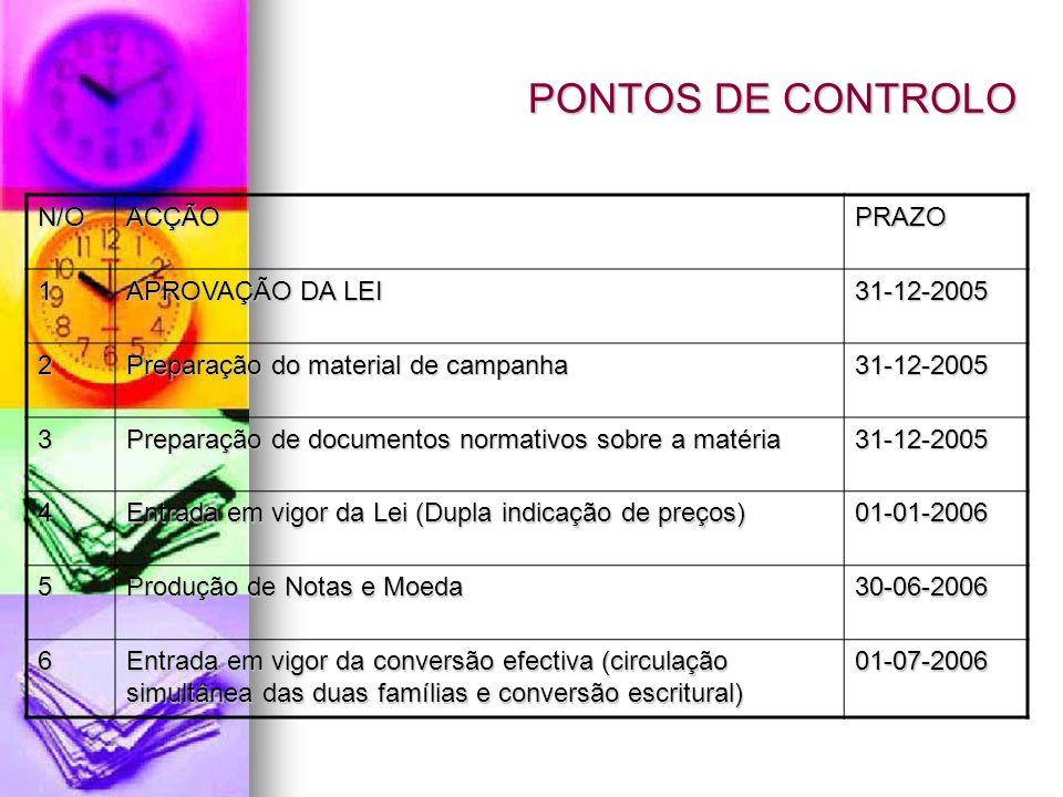 PONTOS DE CONTROLO N/OACÇÃOPRAZO 1 APROVAÇÃO DA LEI 31-12-2005 2 Preparação do material de campanha 31-12-2005 3 Preparação de documentos normativos s