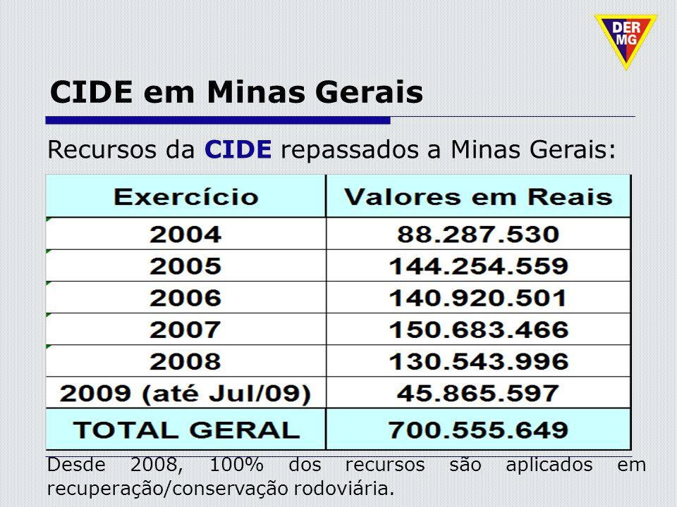 CIDE em Minas Gerais Recursos da CIDE repassados a Minas Gerais: Desde 2008, 100% dos recursos são aplicados em recuperação/conservação rodoviária.