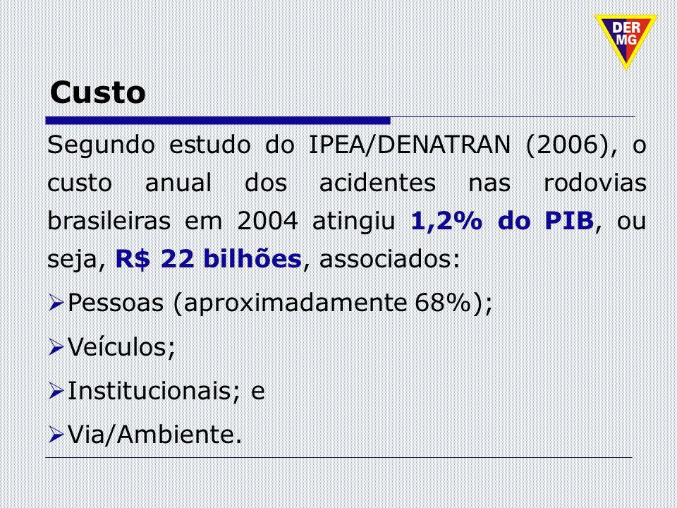 Custo Segundo estudo do IPEA/DENATRAN (2006), o custo anual dos acidentes nas rodovias brasileiras em 2004 atingiu 1,2% do PIB, ou seja, R$ 22 bilhões