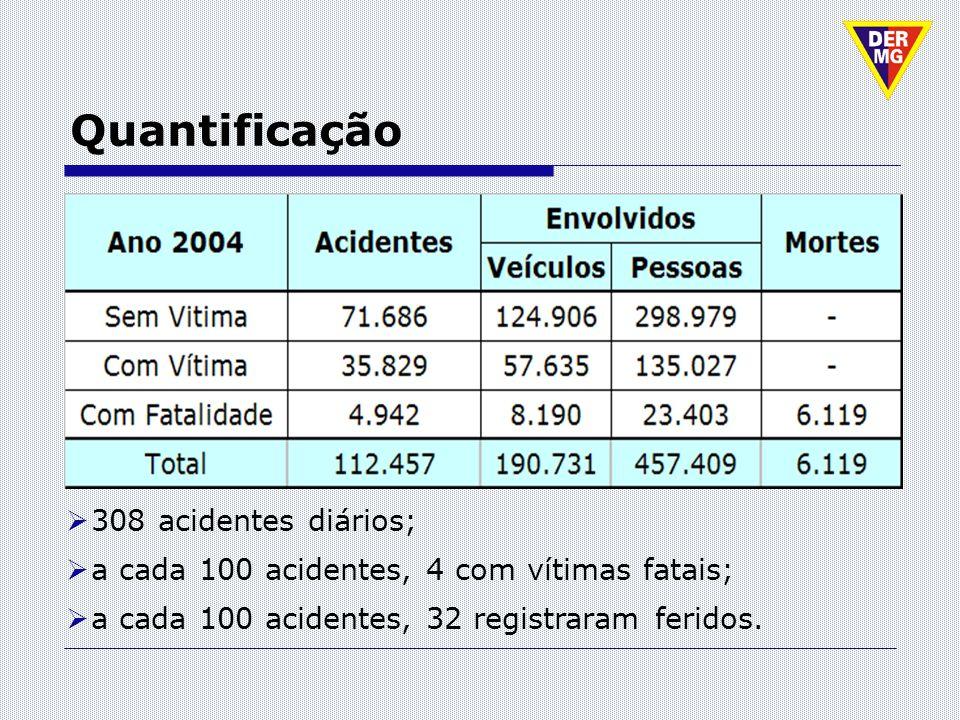 Quantificação 308 acidentes diários; a cada 100 acidentes, 4 com vítimas fatais; a cada 100 acidentes, 32 registraram feridos.