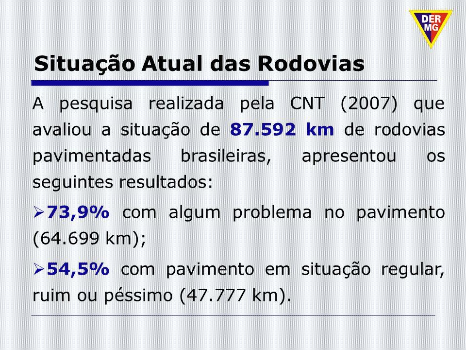 Situação Atual das Rodovias A pesquisa realizada pela CNT (2007) que avaliou a situação de 87.592 km de rodovias pavimentadas brasileiras, apresentou