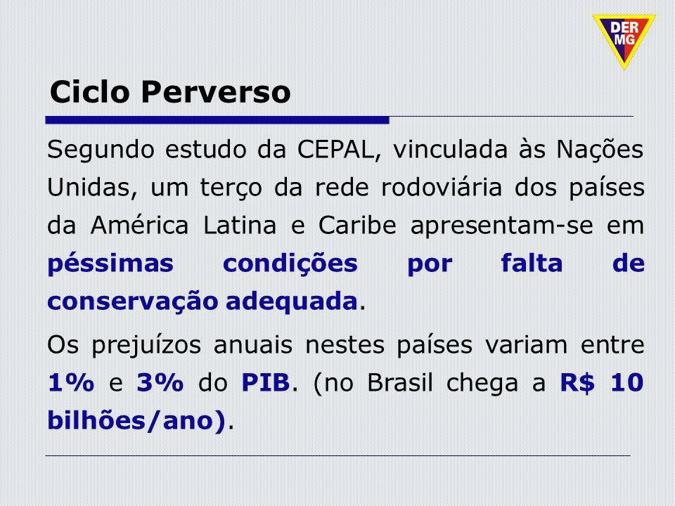 Ciclo Perverso Segundo estudo da CEPAL, vinculada às Nações Unidas, um terço da rede rodoviária dos países da América Latina e Caribe apresentam-se em