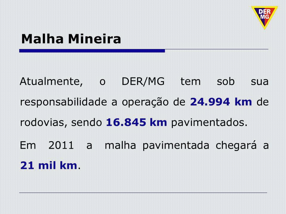 Malha Mineira Atualmente, o DER/MG tem sob sua responsabilidade a operação de 24.994 km de rodovias, sendo 16.845 km pavimentados. Em 2011 a malha pav