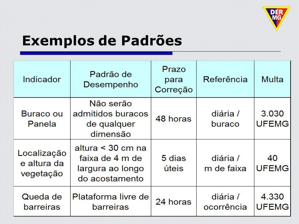Exemplos de Padrões