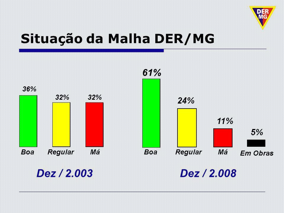 Situação da Malha DER/MG Dez / 2.003 BoaRegularMá Dez / 2.008 BoaRegularMá 36% 32% 61% 24% 11% Em Obras 5%