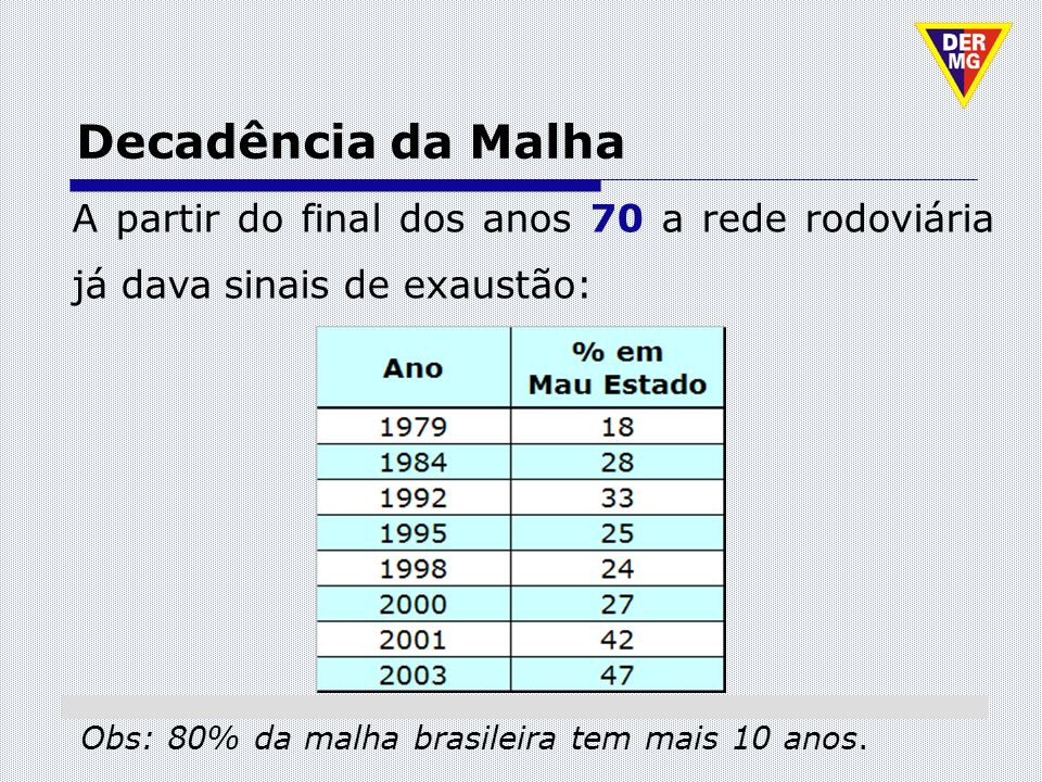 Satisfação com as Rodovias A Universidade Federal de Minas Gerais – UFMG (2008), também realizou pesquisa sobre a situação da malha rodoviária sob jurisdição do DER/MG.