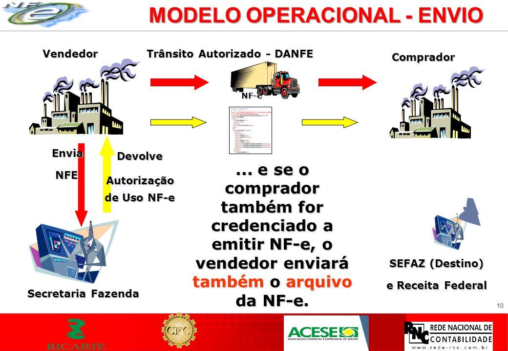 10 MODELO OPERACIONAL - ENVIO Vendedor Envia NFE NFE Secretaria Fazenda... e se o comprador também for credenciado a emitir NF-e, o vendedor enviará t