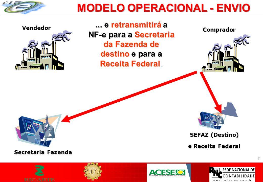 11 MODELO OPERACIONAL - ENVIO Vendedor Secretaria Fazenda... e retransmitirá a NF-e para a Secretaria da Fazenda de destino e para a Receita Federal.