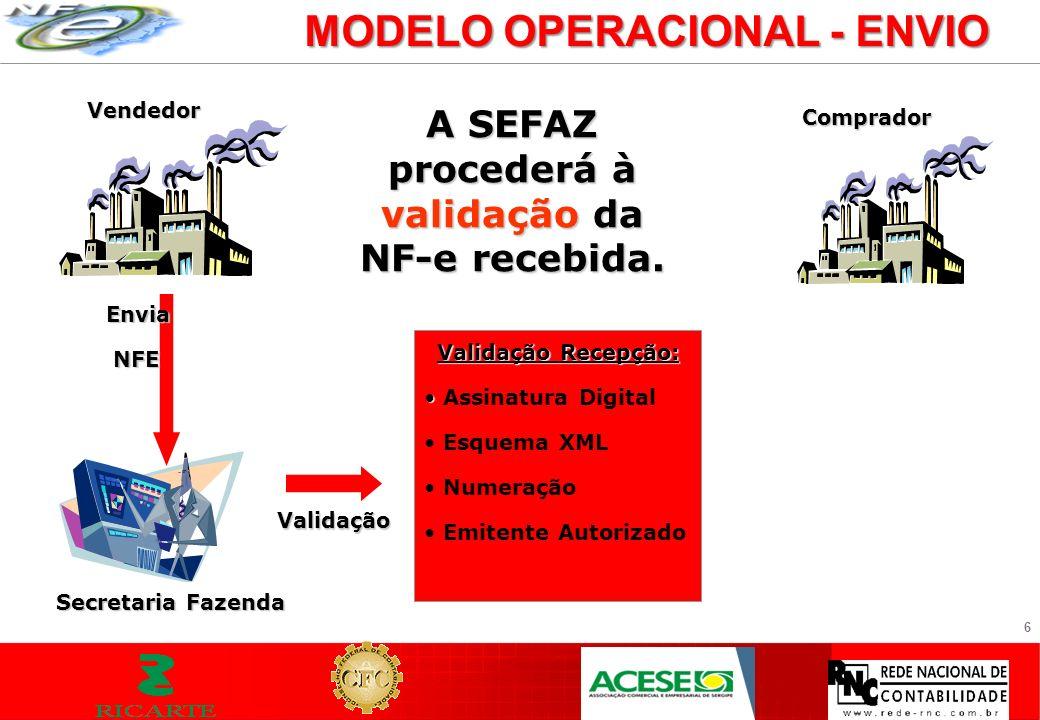 6 MODELO OPERACIONAL - ENVIO Vendedor Envia NFE NFE Secretaria Fazenda A SEFAZ procederá à validação da NF-e recebida. Comprador Validação Recepção: A