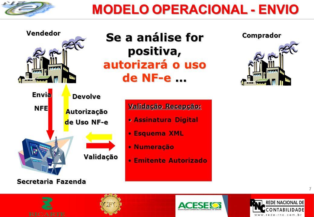 7 MODELO OPERACIONAL - ENVIO Vendedor Envia NFE NFE Secretaria Fazenda Se a análise for positiva, autorizará o uso de NF-e... Comprador Validação Rece