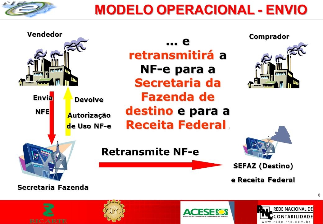 9 MODELO OPERACIONAL - ENVIO Vendedor Envia NFE NFE Secretaria Fazenda Autorizado o uso da NF-e naquela operação, o DANFE acompanhará o trânsito da mercadoria...
