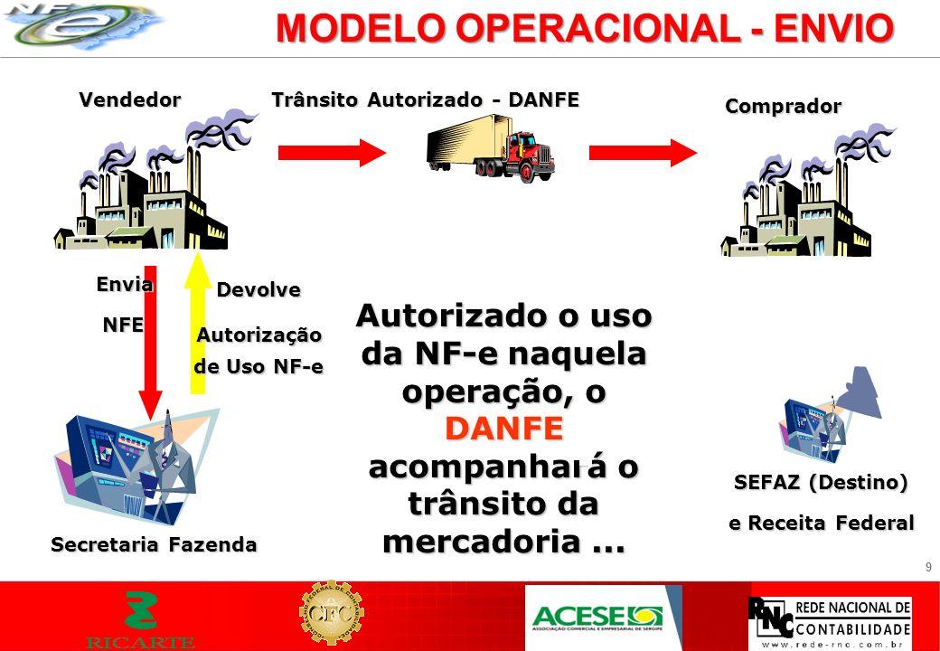 9 MODELO OPERACIONAL - ENVIO Vendedor Envia NFE NFE Secretaria Fazenda Autorizado o uso da NF-e naquela operação, o DANFE acompanhará o trânsito da me
