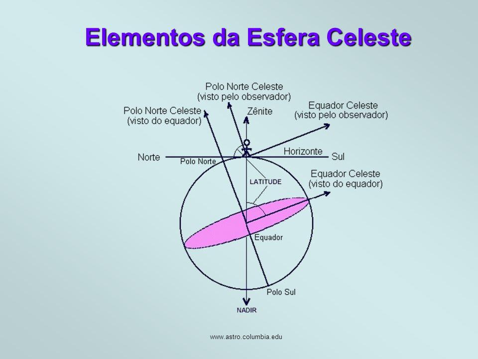 Elementos da Esfera Celeste www.astro.columbia.edu