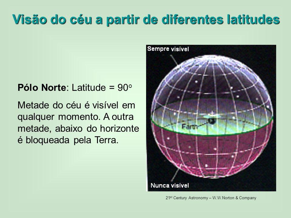 Visão do céu a partir de diferentes latitudes Pólo Norte: Latitude = 90 o Metade do céu é visível em qualquer momento. A outra metade, abaixo do horiz