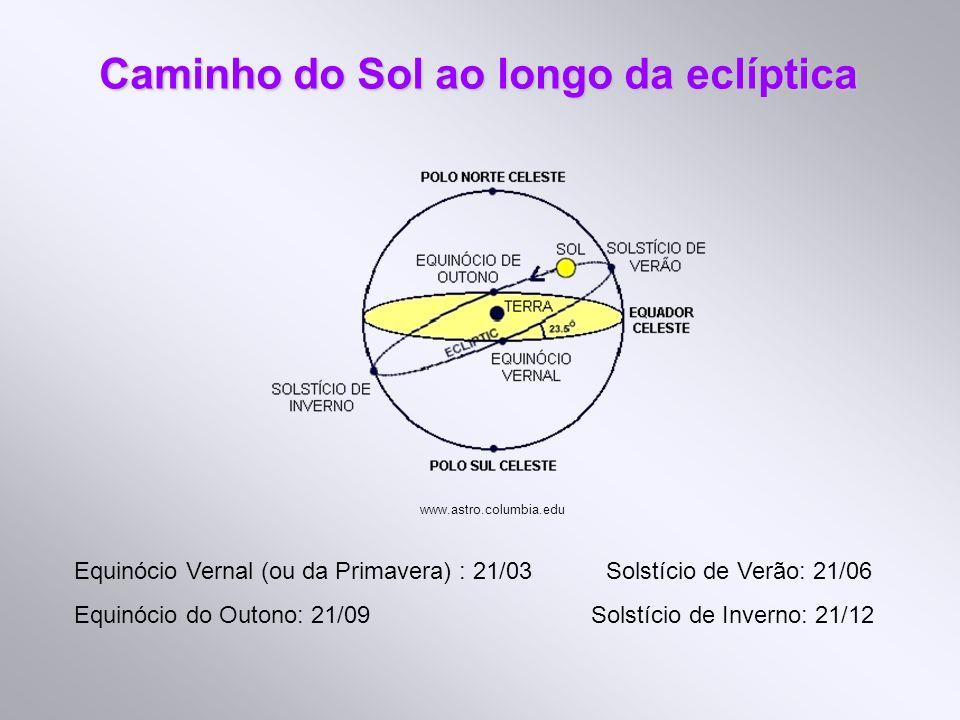 Caminho do Sol ao longo da eclíptica Equinócio Vernal (ou da Primavera) : 21/03 Solstício de Verão: 21/06 Equinócio do Outono: 21/09 Solstício de Inve