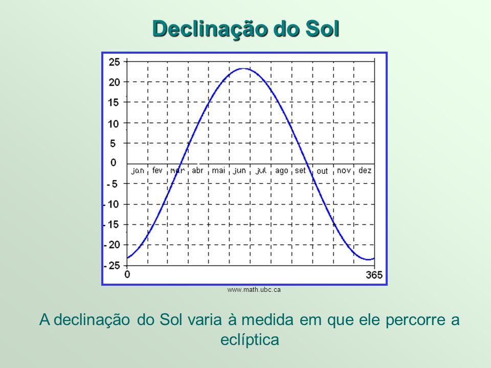 Declinação do Sol A declinação do Sol varia à medida em que ele percorre a eclíptica www.math.ubc.ca
