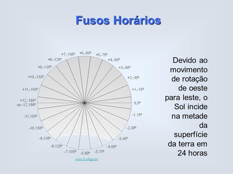 Fusos Horários Devido ao movimento de rotação de oeste para leste, o Sol incide na metade da superfície da terra em 24 horas www.if.ufrgs.br/