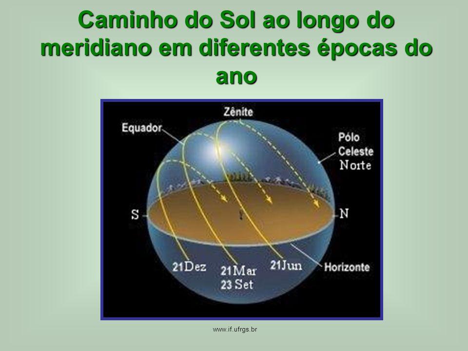 Caminho do Sol ao longo do meridiano em diferentes épocas do ano www.if.ufrgs.br