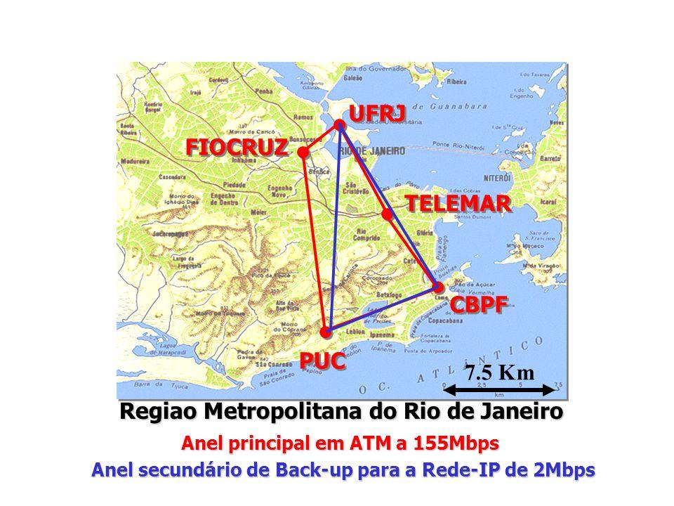 7.5 Km CBPF TELEMAR UFRJ FIOCRUZ PUC Regiao Metropolitana do Rio de Janeiro Anel principal em ATM a 155Mbps Anel secundário de Back-up para a Rede-IP